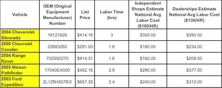 Fuel Pump Cost